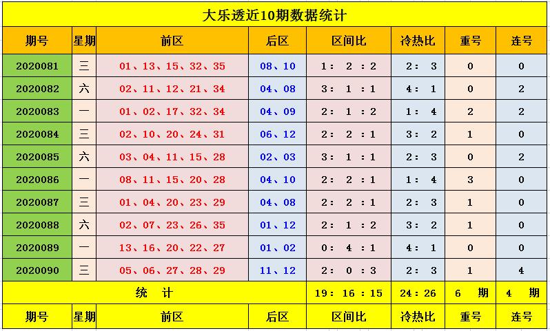 [公益彩票]玉钰大乐透091期预测:前一区降温