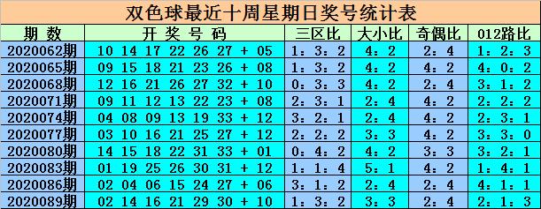 [公益彩票]王重明双色球092期推荐:蓝球关注偶数