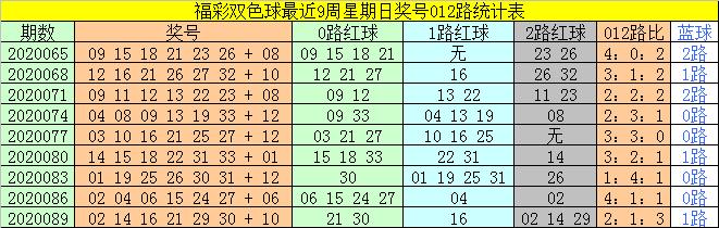 [公益彩票]太湖叟双色球092期推荐:红球1路号转温
