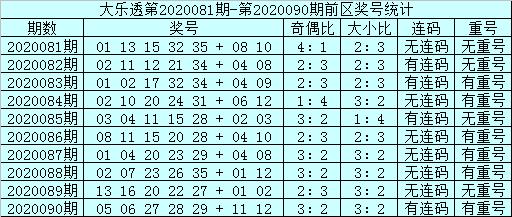 [公益彩票]邱少波大乐透091期预测:前区连码22 23