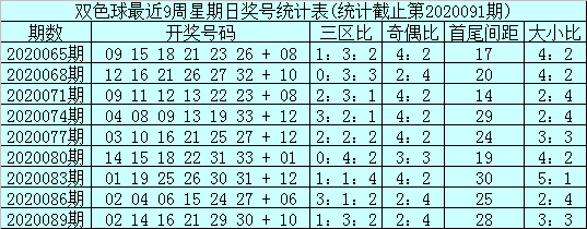 [公益彩票]石浩双色球092期推荐:蓝球参考偶数号
