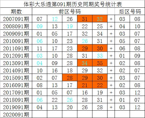 [公益彩票]祥子大乐透091期预测:前区同尾号03 33