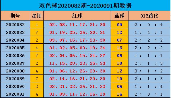 [公益彩票]阿燕双色球092期推荐:012路比2-1-3