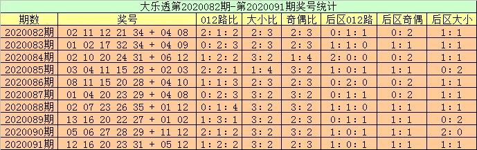 [公益彩票]高月旺大乐透092期预测:前区双胆04 29