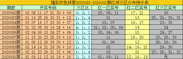 [公益彩票]耀阳双色球092期推荐:关注大号蓝球15