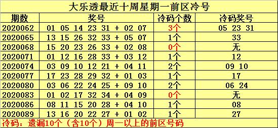 [公益彩票]何明大乐透092期预测:关注温号10 23