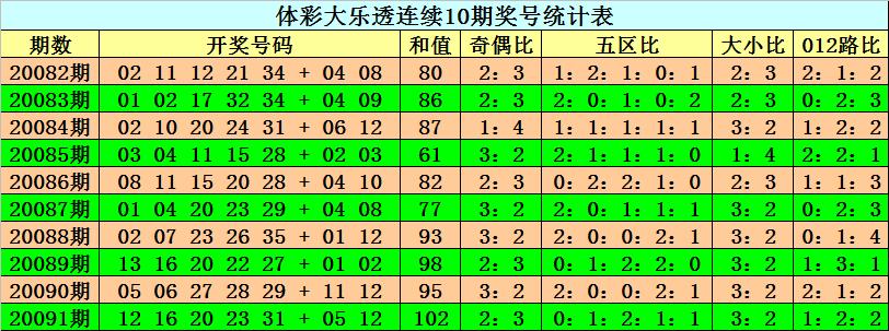 [公益彩票]阿旺大乐透092期预测:预计和值下降