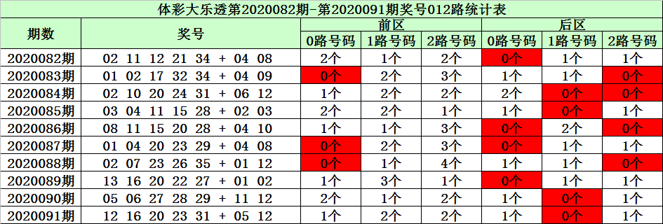 [公益彩票]陈华大乐透092期预测:后区杀01 08 09