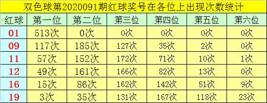 [公益彩票]叶志荣双色球092期推荐:红三胆11 17 23