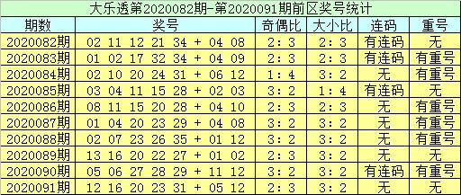 [公益彩票]李员外大乐透092期预测:排除上期重号