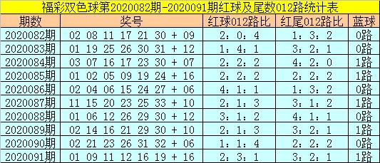 [公益彩票]易阳指双色球092期推荐:排除0路蓝球