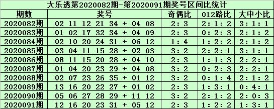 [公益彩票]老铁大乐透092期预测:前区胆码10 12