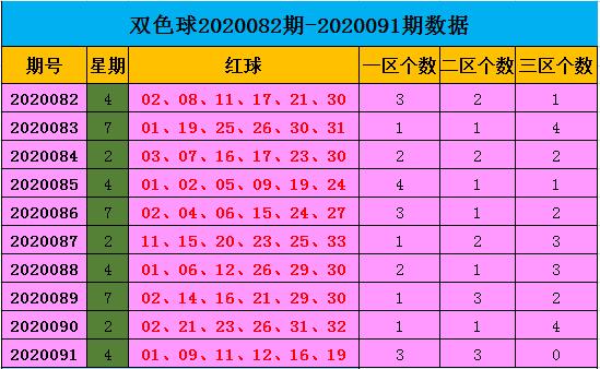 [公益彩票]王康双色球092期推荐:三区比1-3-2
