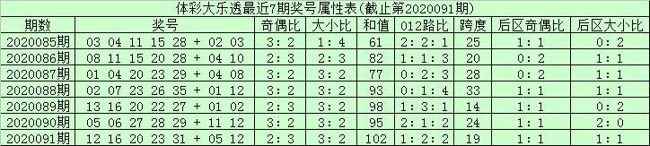 [公益彩票]安仔大乐透092期预测:后区单挑02 03