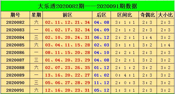 [公益彩票]阿燕大乐透092期预测:看好奇数走热
