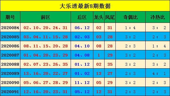 [公益彩票]宋大江大乐透092期预测:关注奇偶比2-3