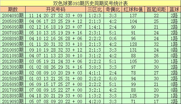 [公益彩票]彩侠双色球093期推荐:三区均衡出号
