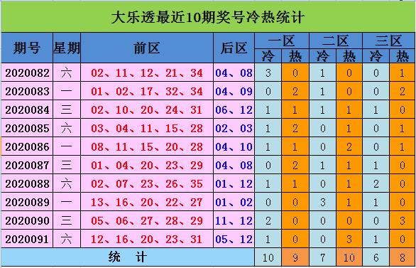 [公益彩票]向问天大乐透092期预测:一三区出号热