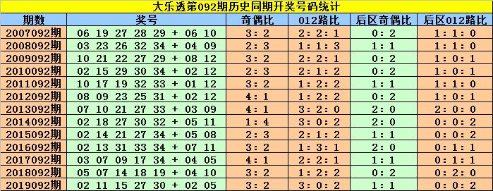 [公益彩票]赵灵芝大乐透092期预测:双胆看09 23