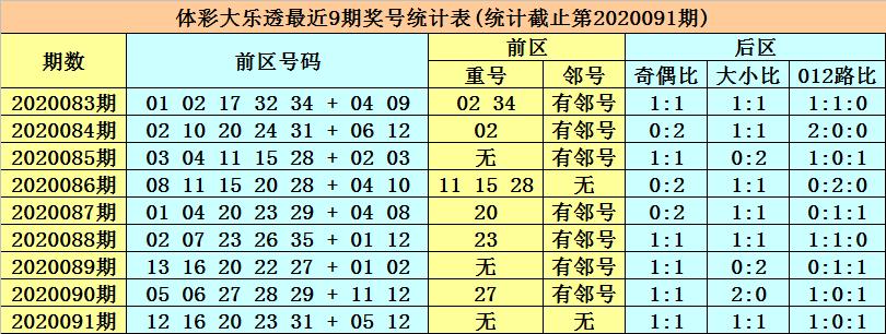 [公益彩票]张强大乐透092期预测:重防邻号反弹
