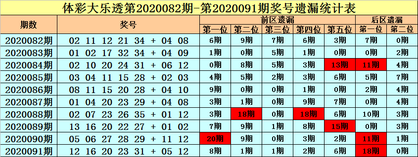 [公益彩票]王朝天大乐透092期预测:热码防16 27