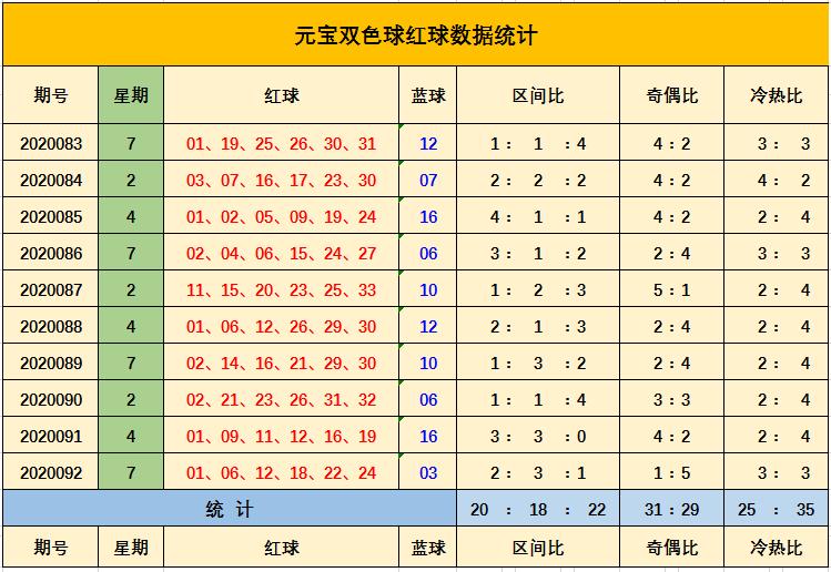 [公益彩票]元宝双色球093期推荐:推荐冷热比3-3