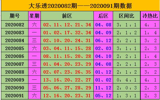 [公益彩票]王康大乐透092期预测:后区冷热组合