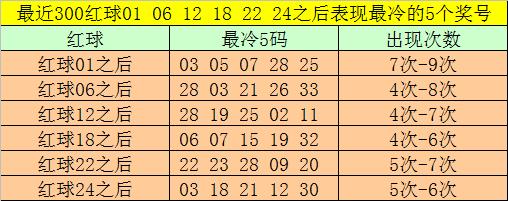 [公益彩票]大飞双色球093期推荐:一码独蓝关注14