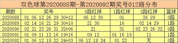 [公益彩票]彩鱼双色球093期推荐:偶数0路码活跃