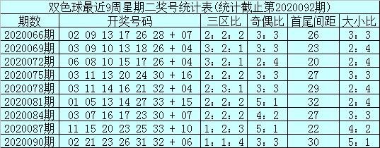 [公益彩票]石浩双色球093期推荐:龙头重防2路码