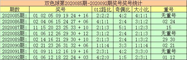 [公益彩票]玫瑰双色球093期推荐:防1路红球反弹