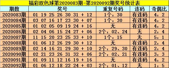 [公益彩票]明皇双色球093期推荐:关注连码27 28