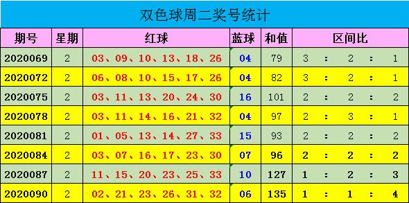 [公益彩票]迈久忠双色球093期推荐:关注小码蓝