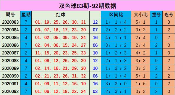 [公益彩票]李博双色球093期推荐:红球连号空开