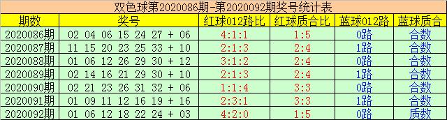 [公益彩票]赢四海双色球093期推荐:蓝球质数反弹