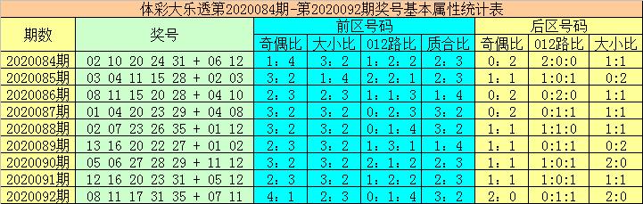 [公益彩票]大力大乐透093期预测:前区凤尾推荐28