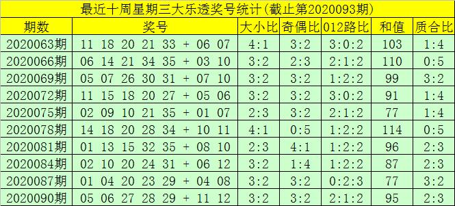 [公益彩票]大飞大乐透093期预测:后区2路码反弹