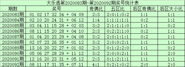 [公益彩票]阿财大乐透093期预测:前区防号码22