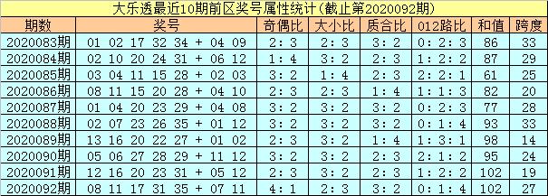 [公益彩票]孔阳大乐透093期预测:后区跨度关注7