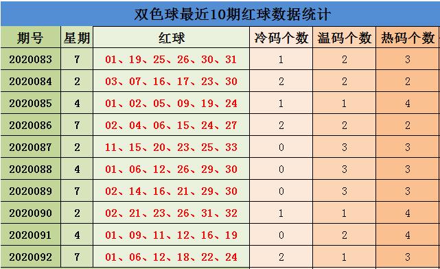 [公益彩票]刘源双色球093期推荐:红球双胆09 32
