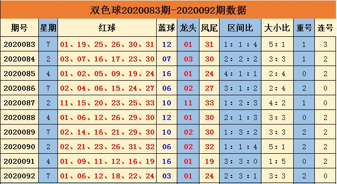 [公益彩票]余年双色球093期推荐:红球三区均衡出号