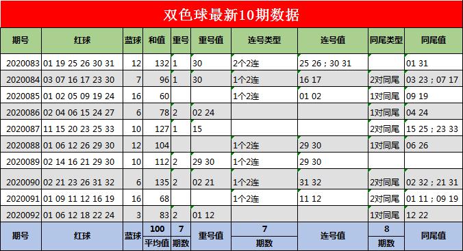 [公益彩票]江玲双色球093期推荐:红球同尾号16 26