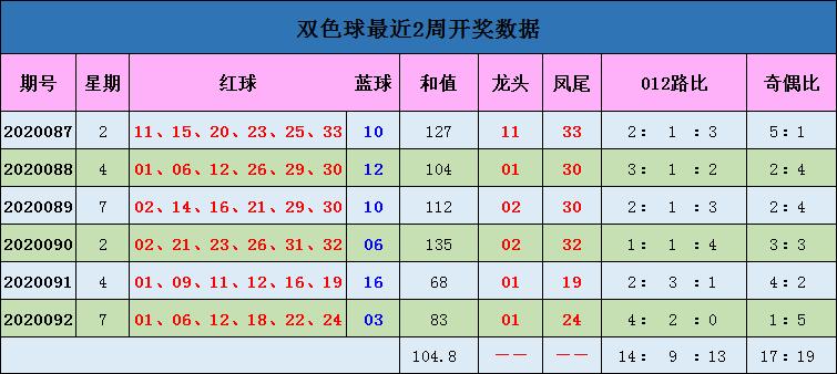 [公益彩票]蒋大中双色球093期推荐:红球1路码16