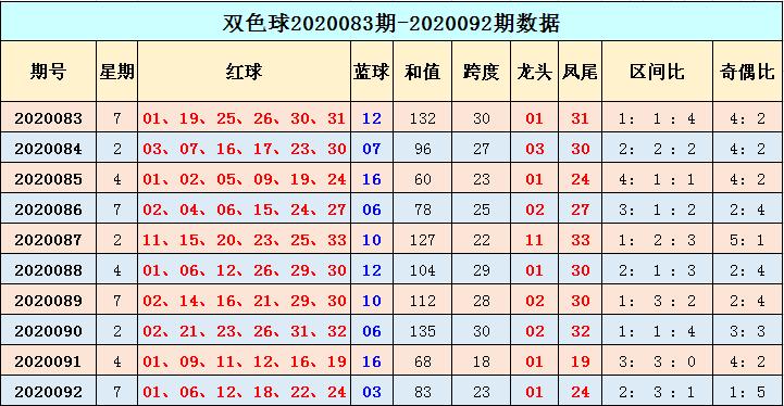 [公益彩票]季雨双色球093期推荐:红球奇偶比3-3