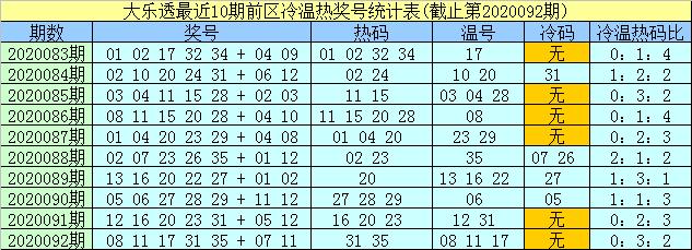 [公益彩票]孟浩然大乐透093期预测:前区热码13 31