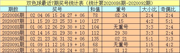 [公益彩票]小霸王双色球093期推荐:红球胆01 05 14