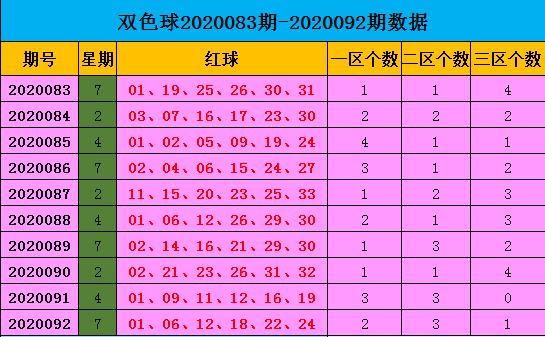 [公益彩票]王康双色球093期推荐:蓝球主看1路码