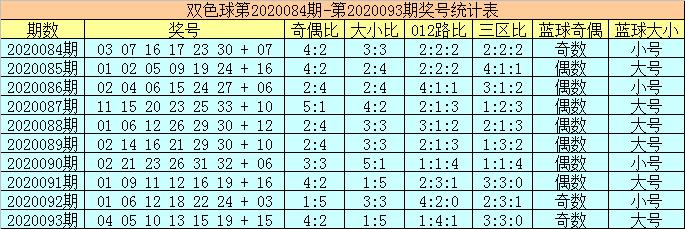 [公益彩票]陈华双色球094期推荐:012路比2-3-1