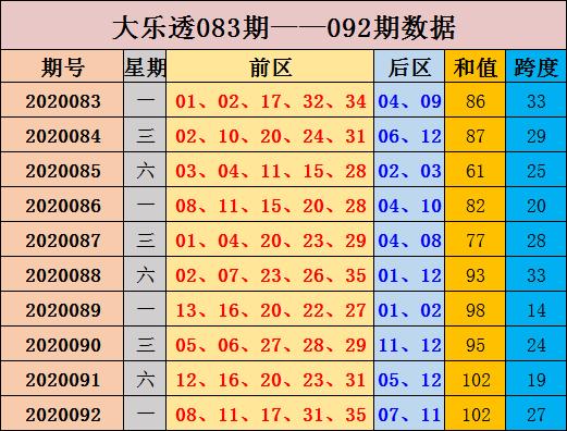 [公益彩票]张晶大乐透093期预测:和值走势下滑