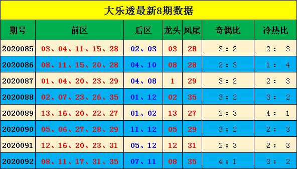 [公益彩票]宋大江大乐透093期预测:奇偶比防2-3